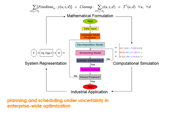 planning and scheduling under uncertainty in enterprise-wide optimization