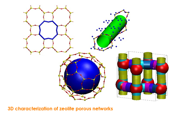 3D characterization of zeolite porous networks