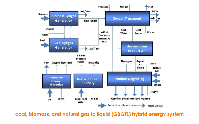 coal, biomass, and natural gas to liquid (CBGTL) hybrid energy system