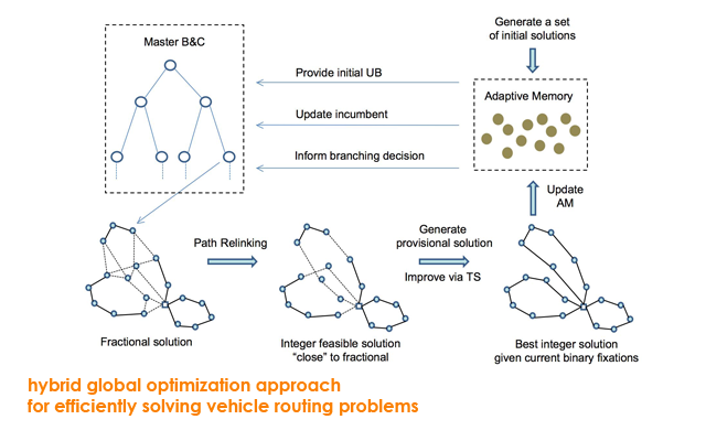 hybrid global optimization approach for efficiently solving vehicle routing problems